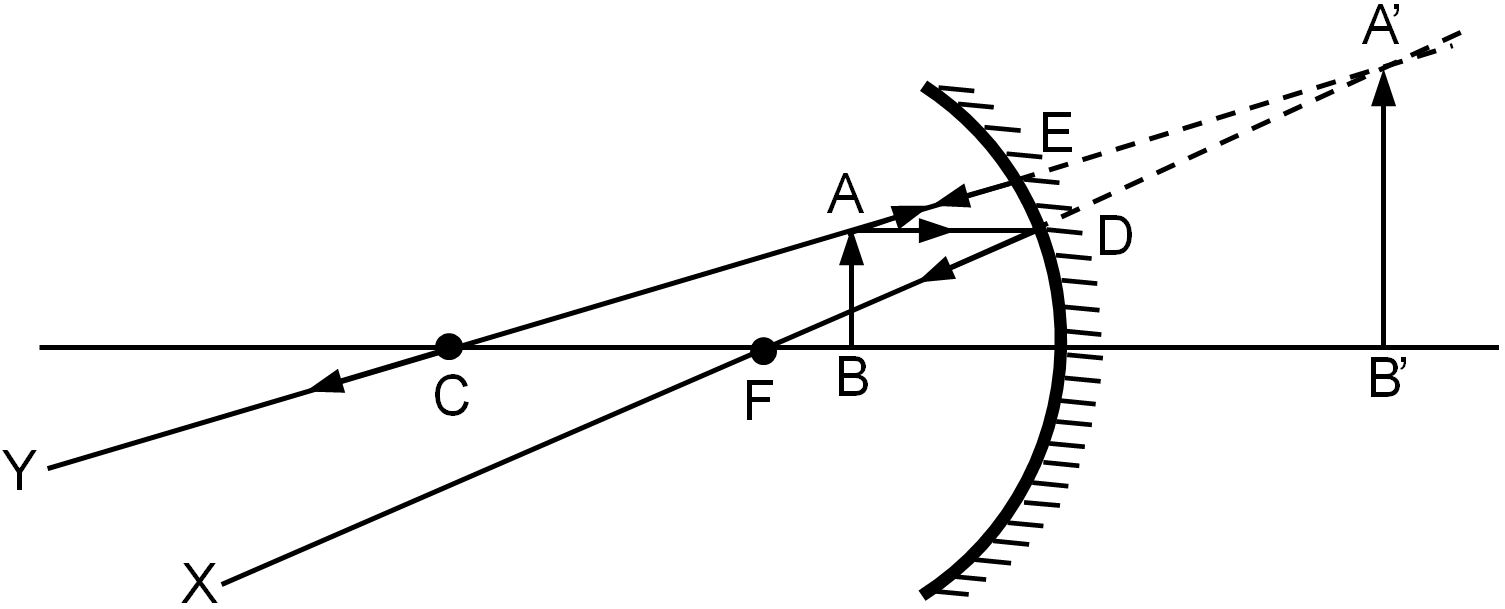 Concave Mirror Ray Diagram Formation Of Images A Concave Mirror
