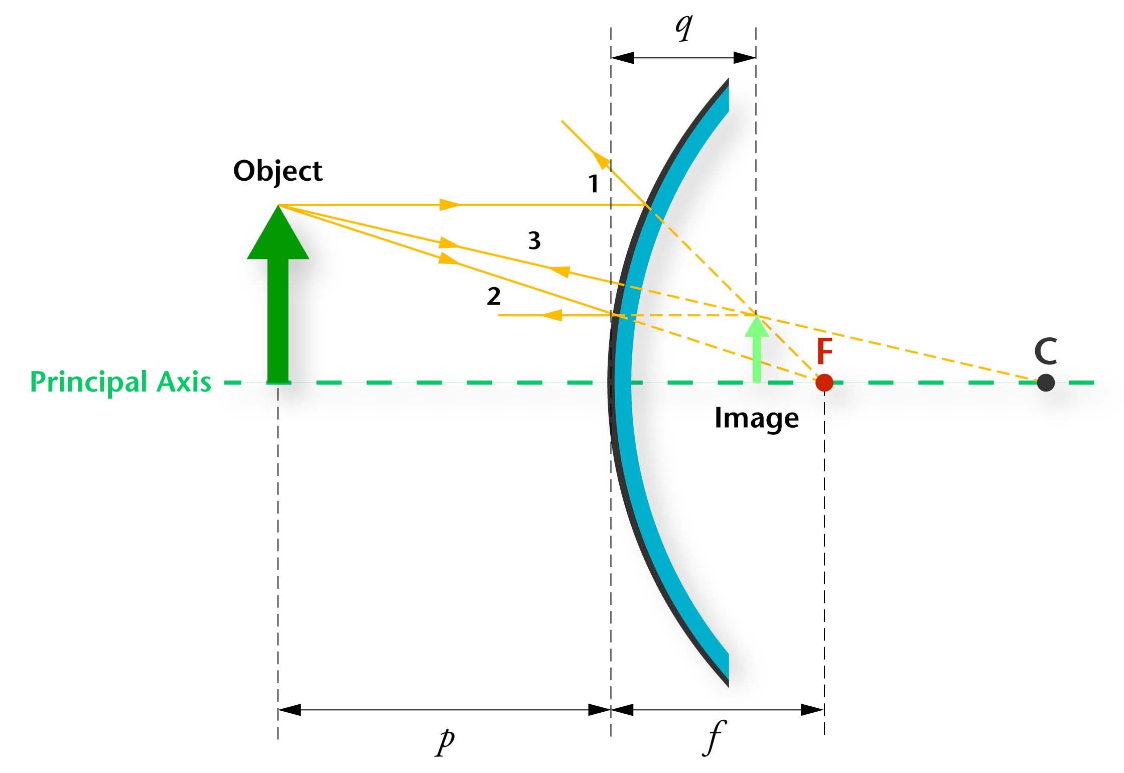 Concave Mirror Ray Diagram Index Of Homeeducationresourcessciencecontentsupport