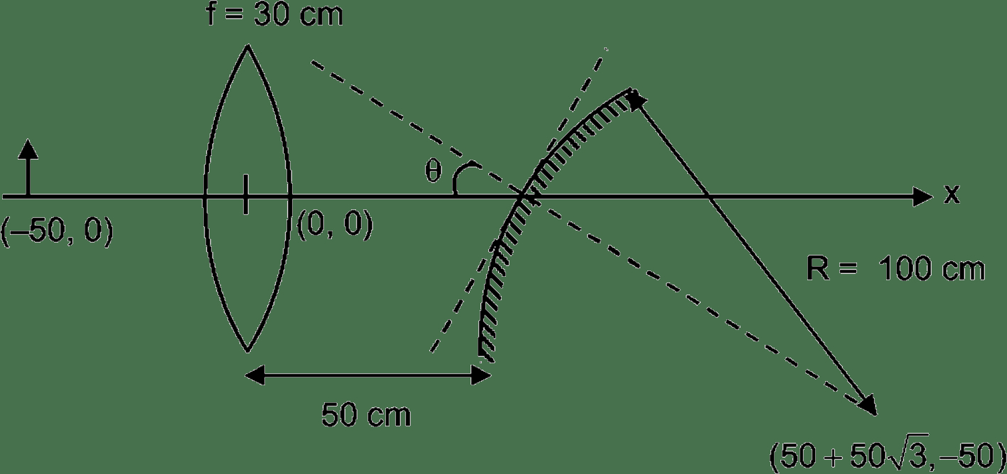 Concave Mirror Ray Diagram Jee Based On Nta Guidelines Iit Engg Advanced Physics Spherical