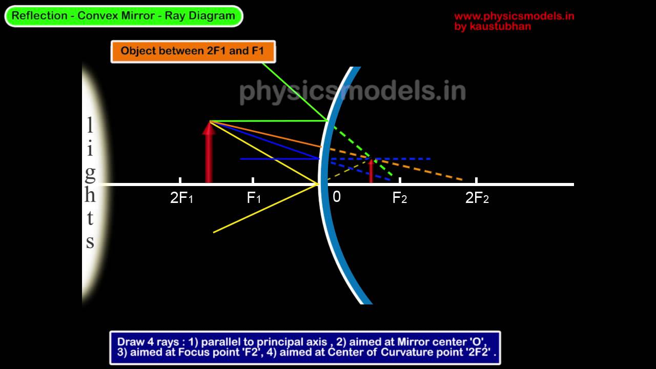 Concave Mirror Ray Diagram Physics Convex Mirror Ray Diagram
