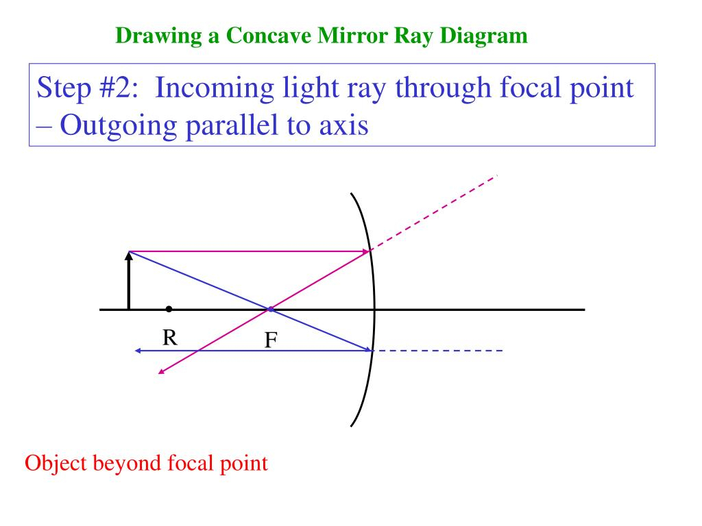 Concave Mirror Ray Diagram Ppt Drawing A Concave Mirror Ray Diagram Powerpoint Presentation