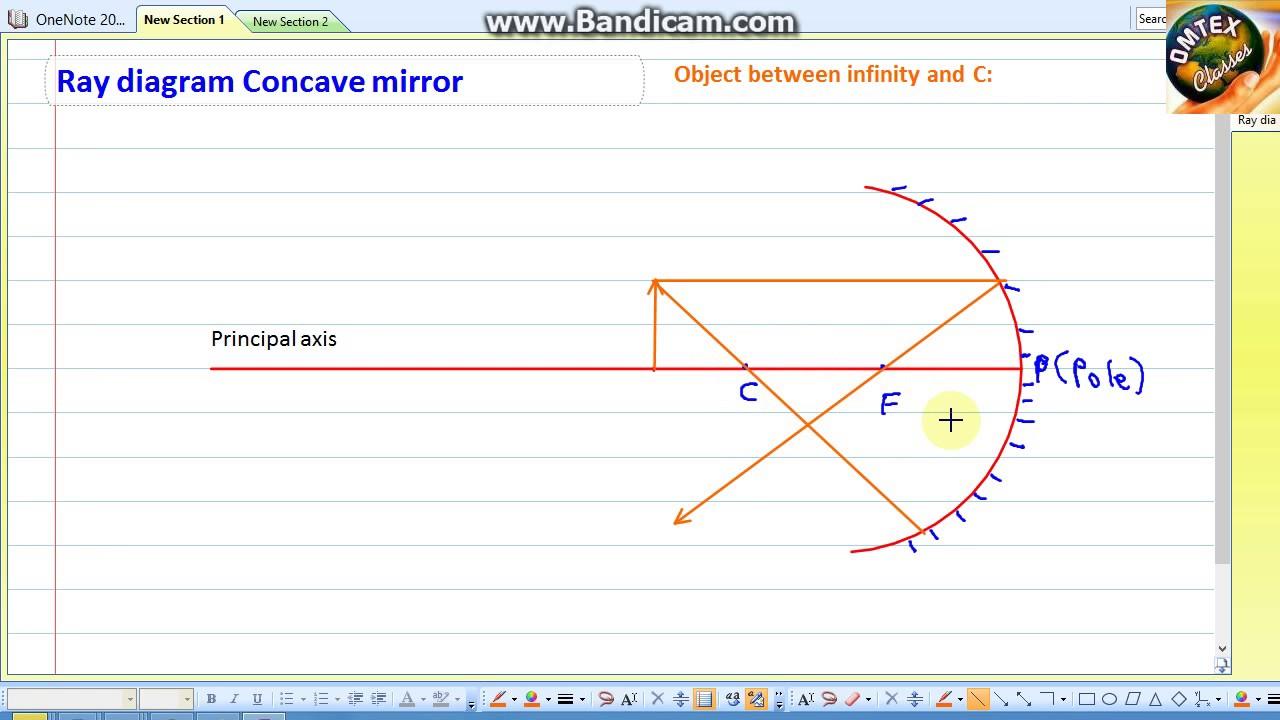 Concave Mirror Ray Diagram Ray Diagram Concave Mirror