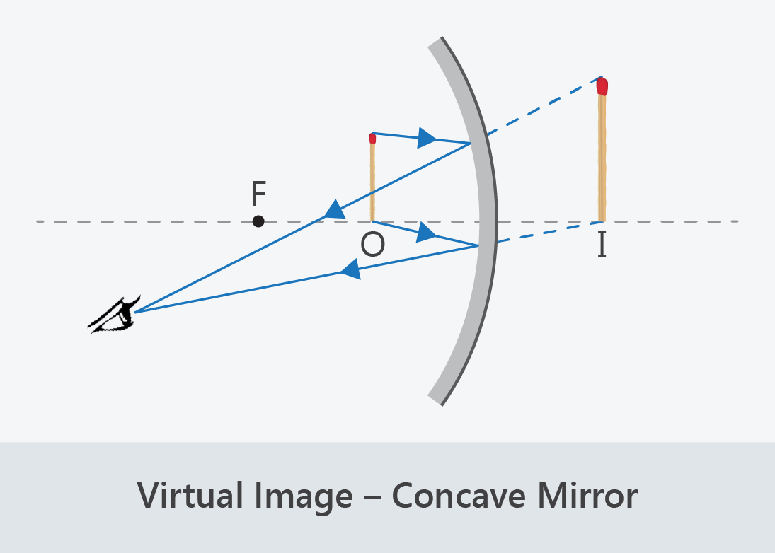 Concave Mirror Ray Diagram Ray Diagrams Real Or Virtual Wiring Library