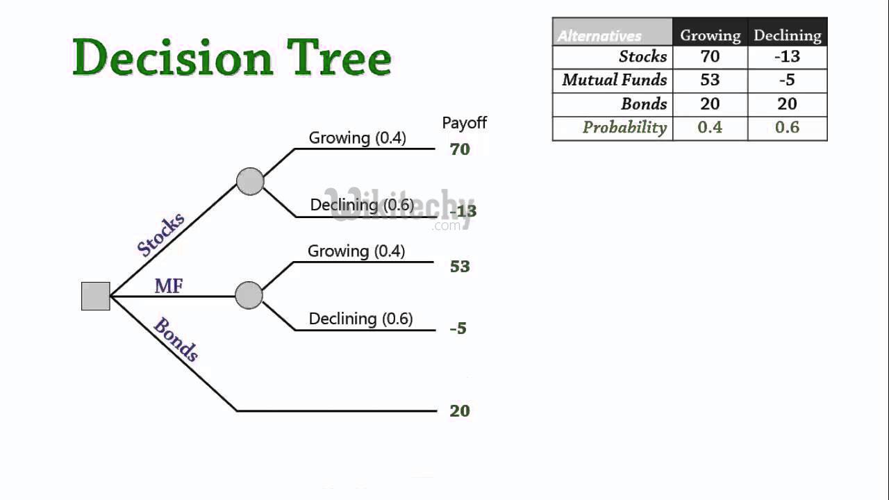Create A Tree Diagram 100 Working Code R Decision Tree R Tutorial 10 Microsoft