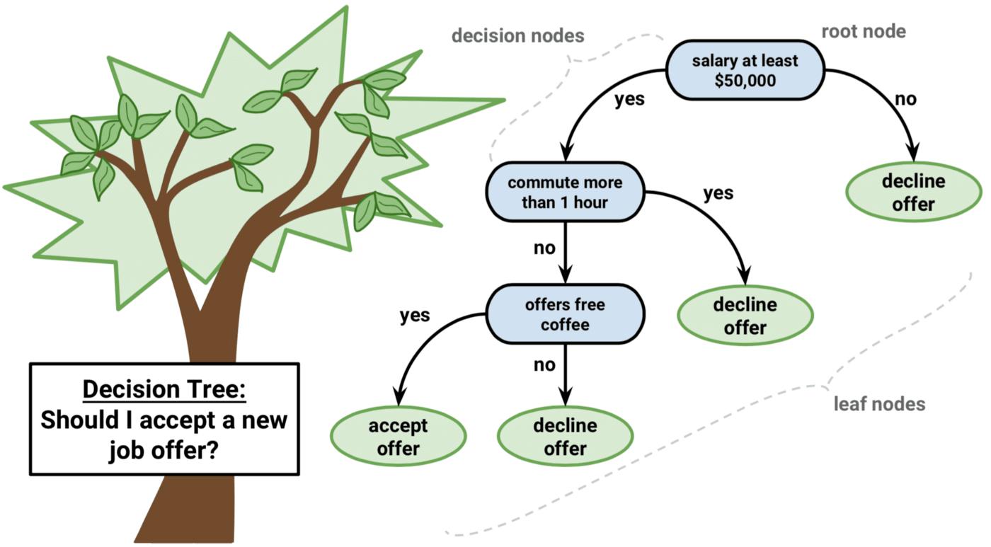 Create A Tree Diagram Decision Trees Lesson 101 Data Driven Investor Medium