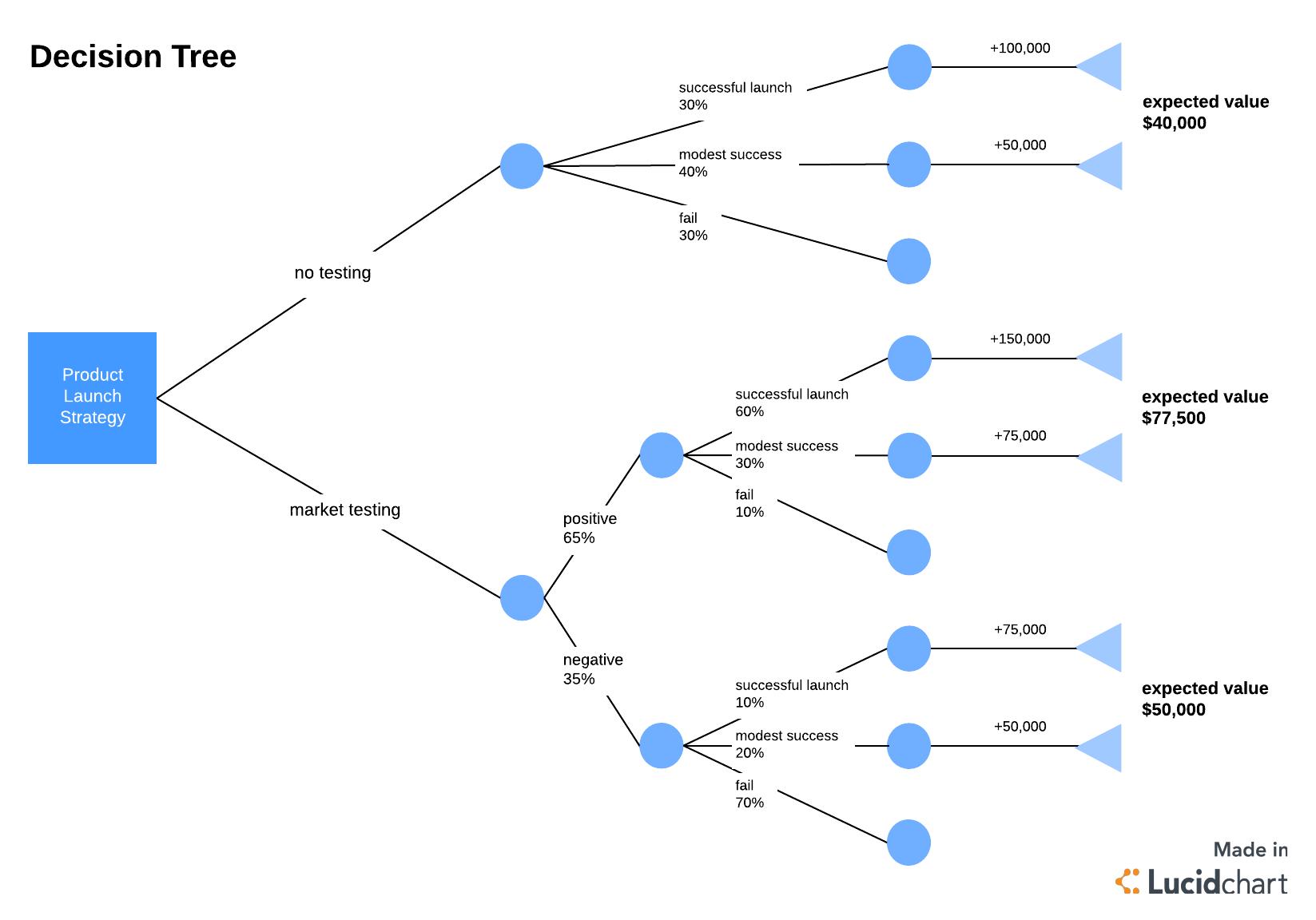 Create A Tree Diagram Example 3 Block Diagram Customer Decision Making Meta Wiring Diagrams