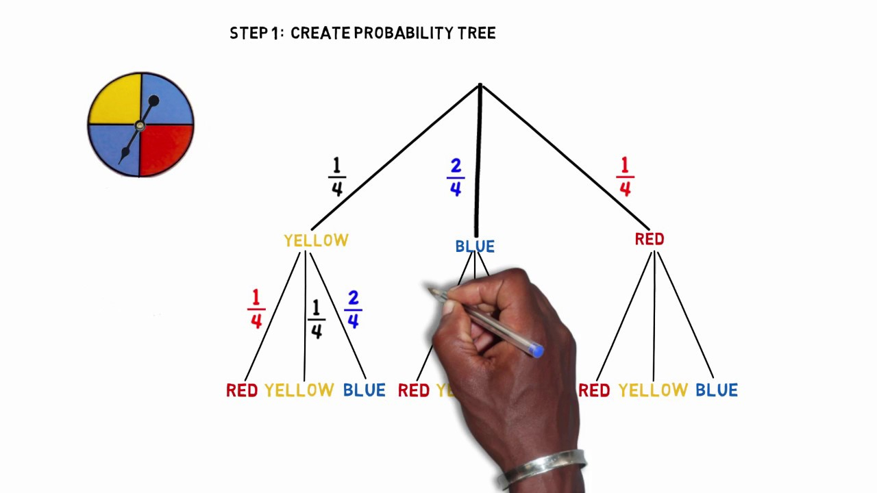Create A Tree Diagram Probability Tree With Game Spinners