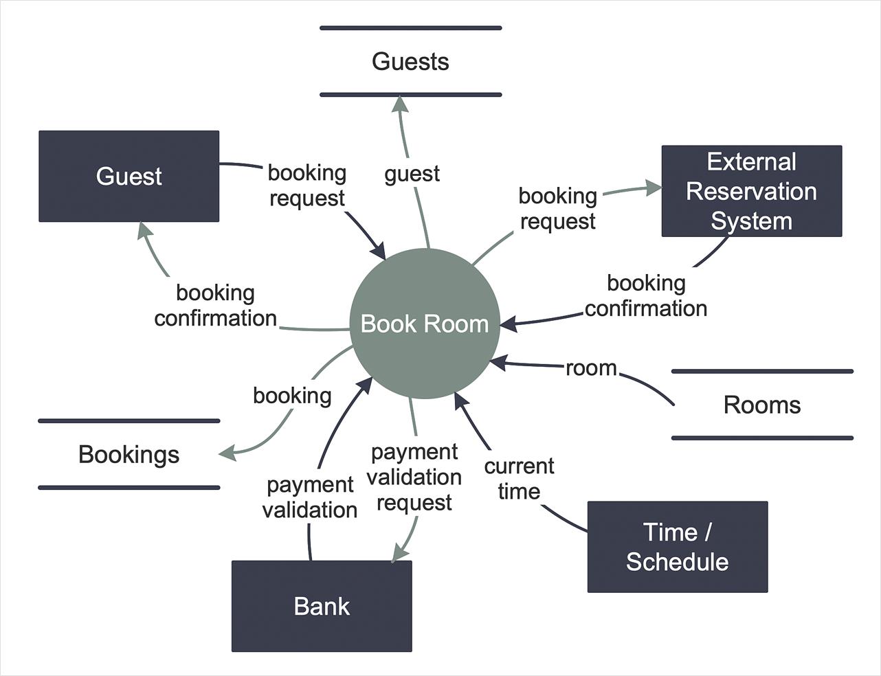 Data Flow Diagram Create Data Flow Diagram Conceptdraw Helpdesk