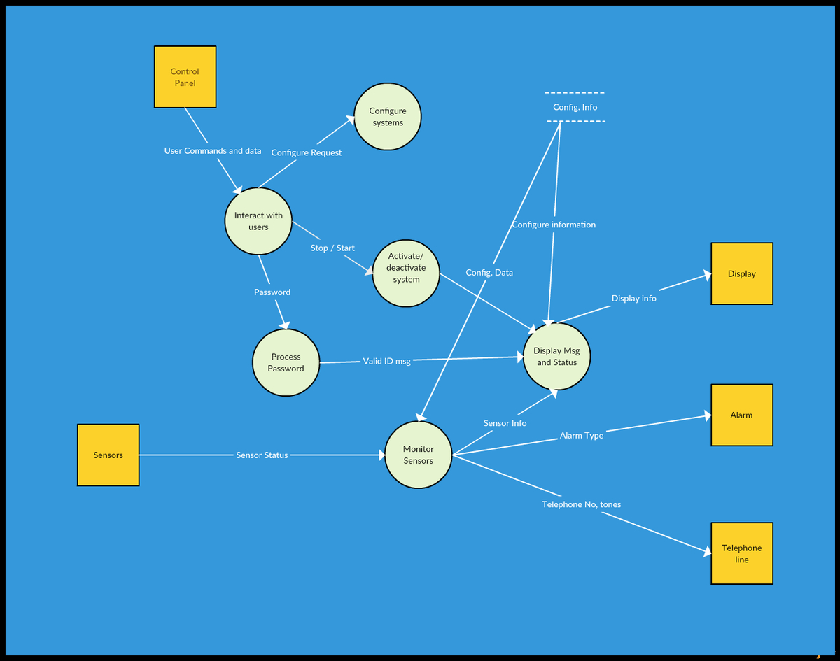 Data Flow Diagram Creately On Twitter Use Our Data Flow Diagram Templates To
