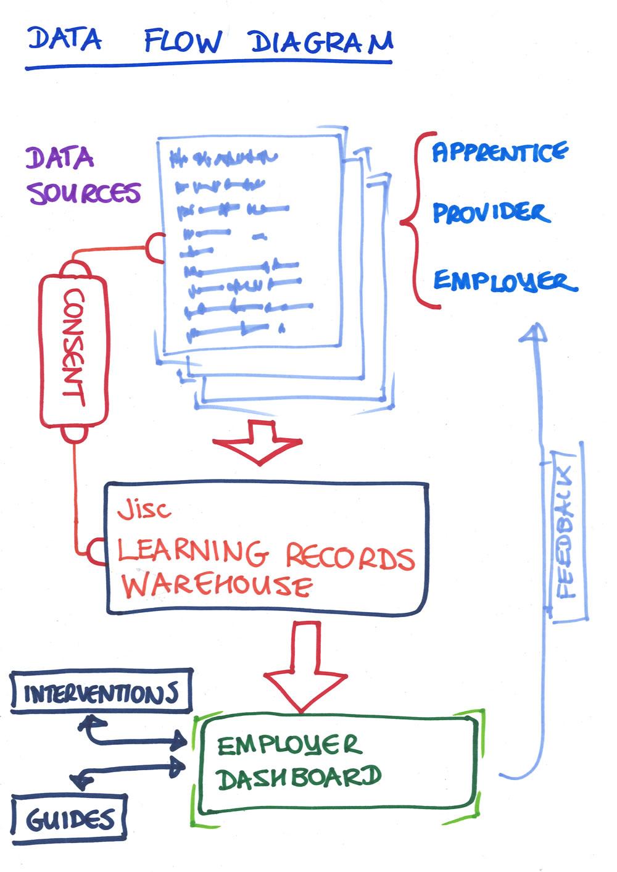 Data Flow Diagram Data Flow Diagram Digital Apprenticeships