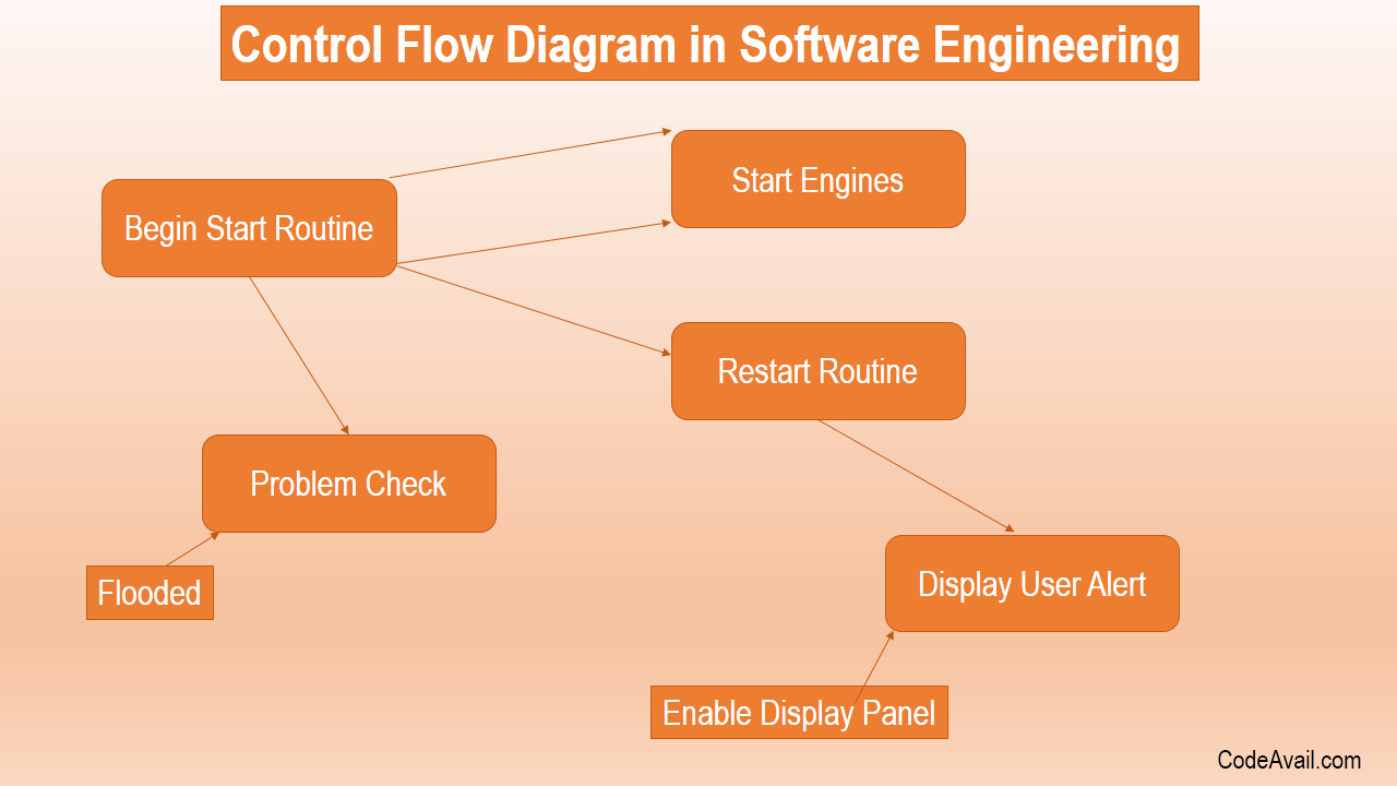 Data Flow Diagram Data Flow Diagram Homework Help Florio Potter Medium