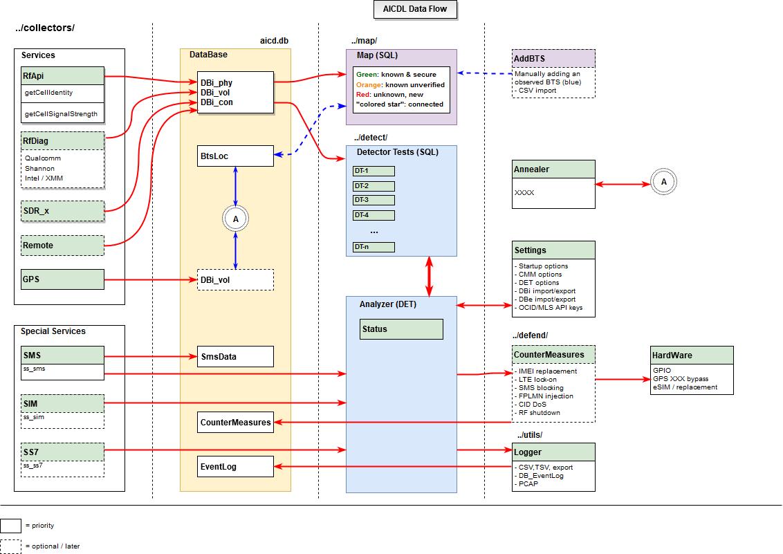 Data Flow Diagram Data Flow Diagram Issue 3 5gsdaicdm Github