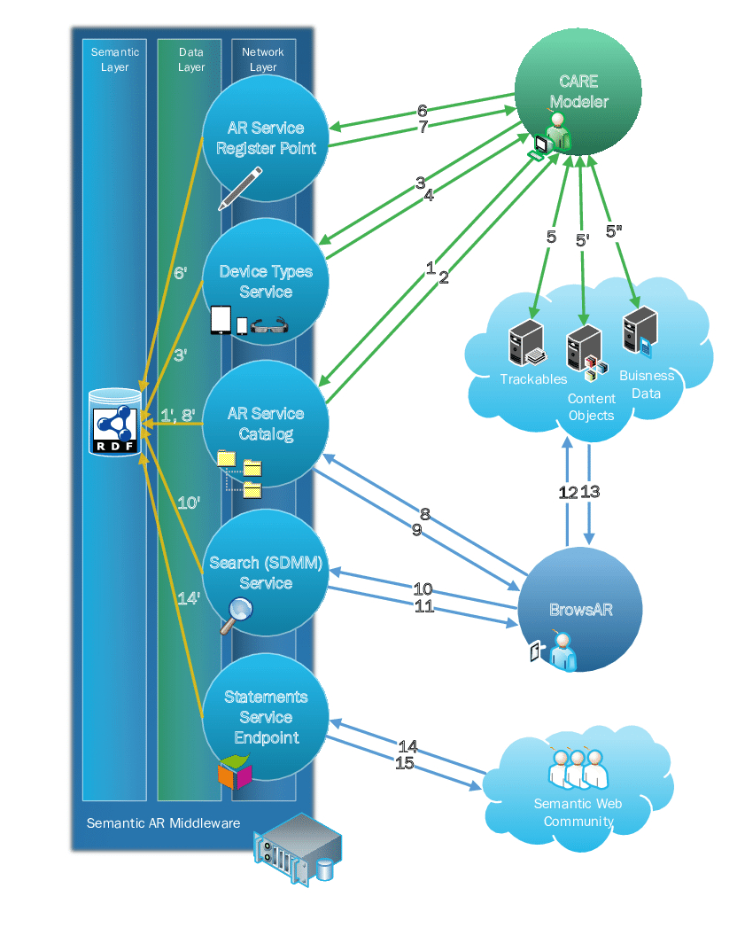 Data Flow Diagram Data Flow Diagram Of The Care System Download Scientific Diagram