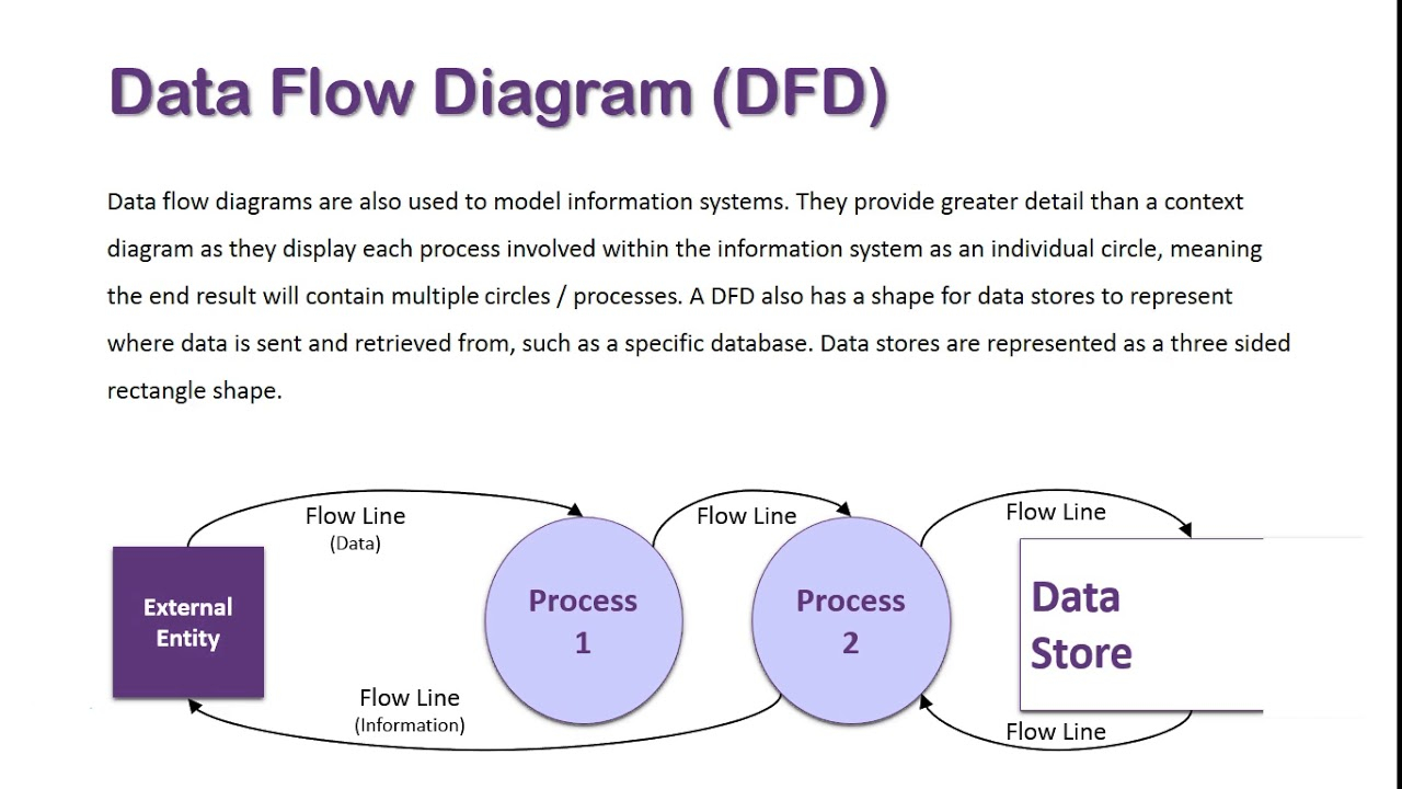 Data Flow Diagram Data Flow Diagram Overview