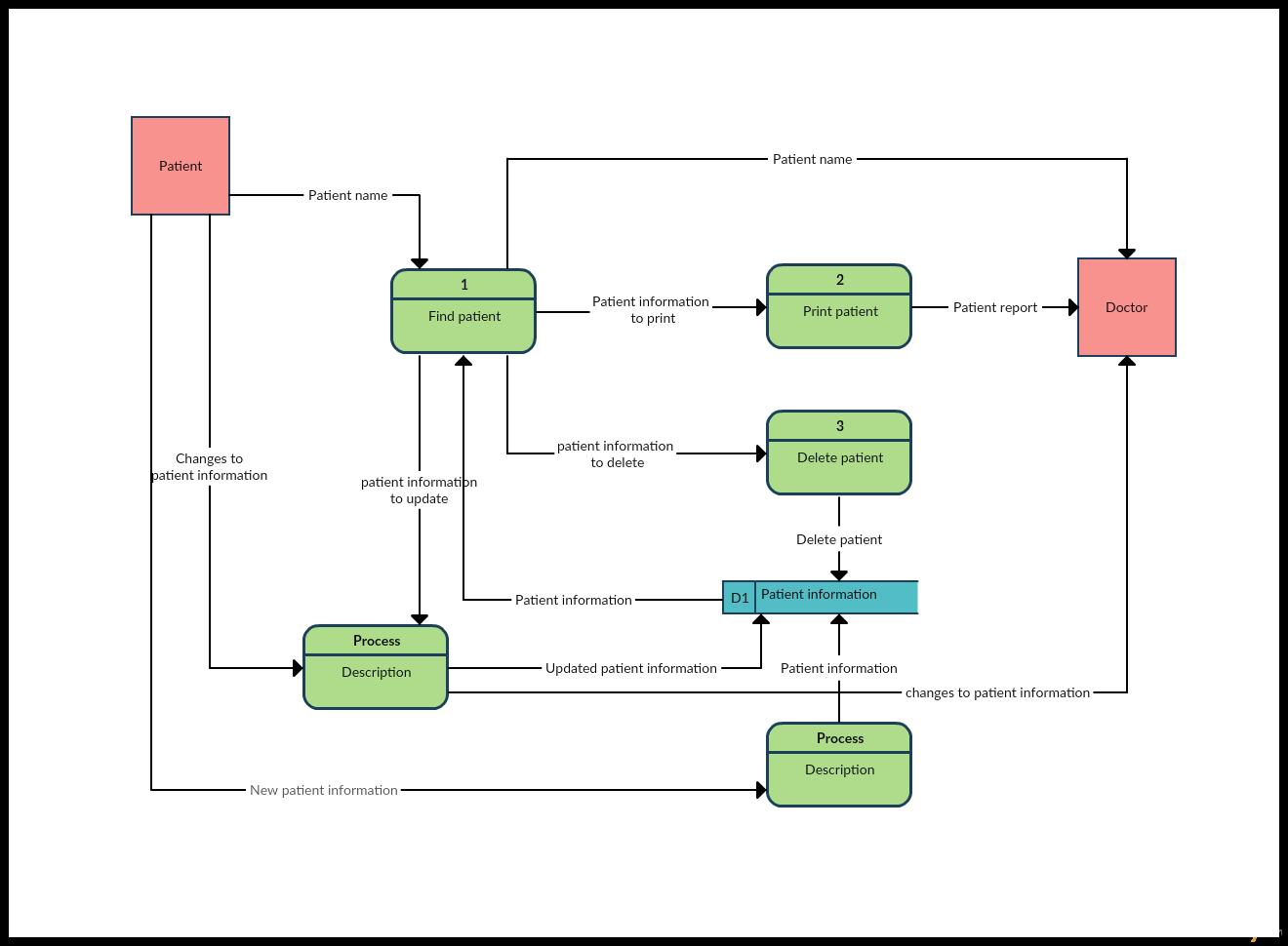 Data Flow Diagram Data Flow Diagram Templates To Map Data Flows Creately Blog