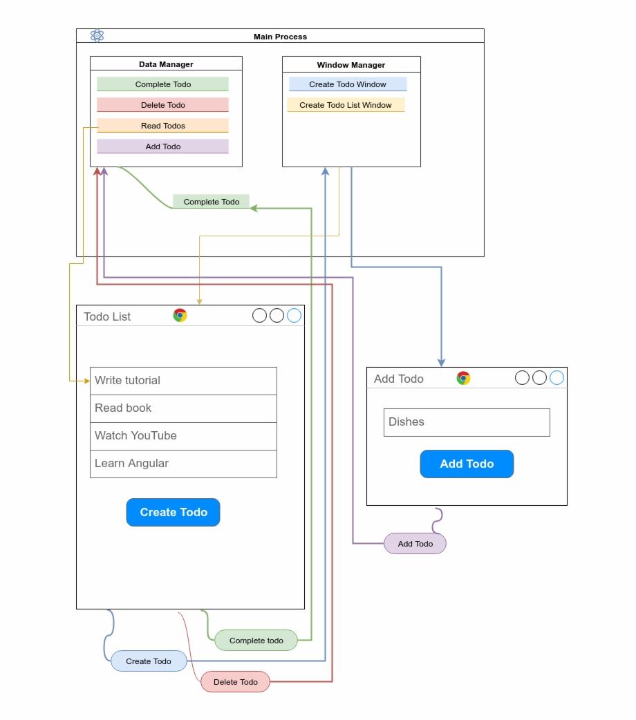 Data Flow Diagram Data Flow Diagram Todo App Electron Transparent Png Download For