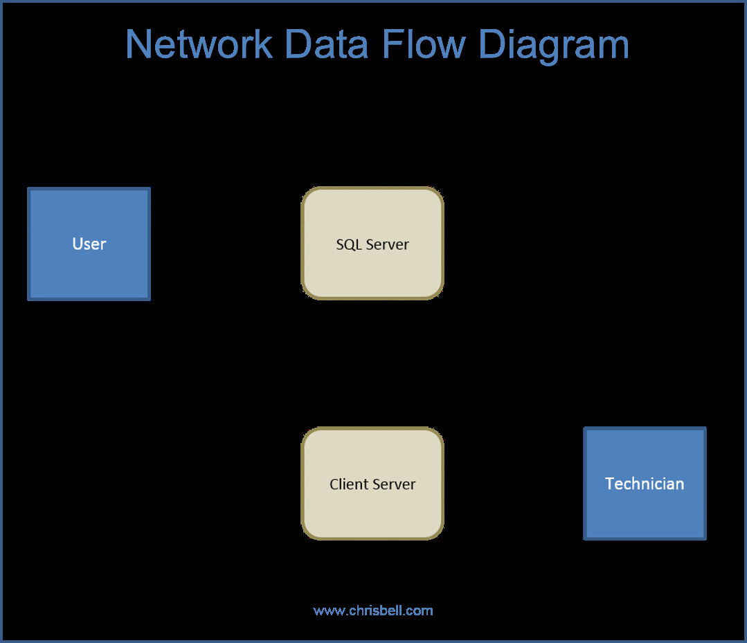 Data Flow Diagram Data Flow Diagrams Dfd Diagrams Chris Bell