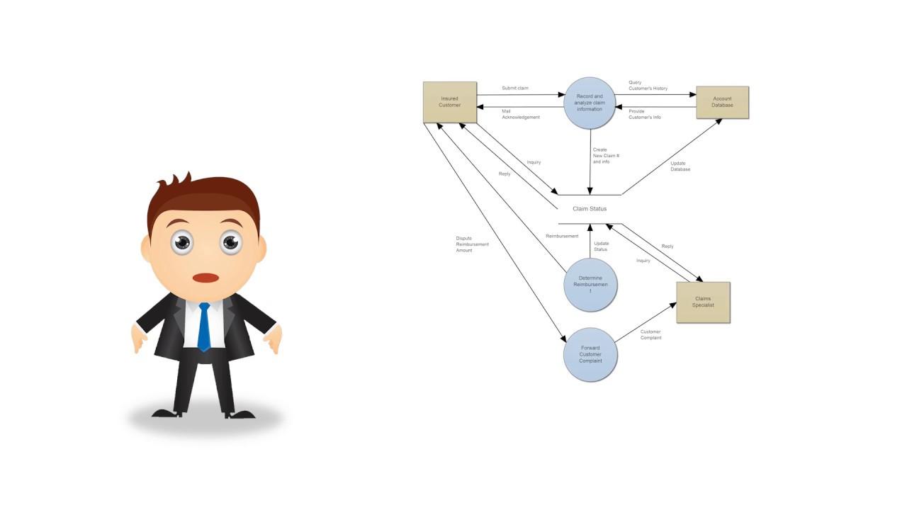 Data Flow Diagram Data Flow Diagrams What Is Dfd Data Flow Diagram Symbols And More