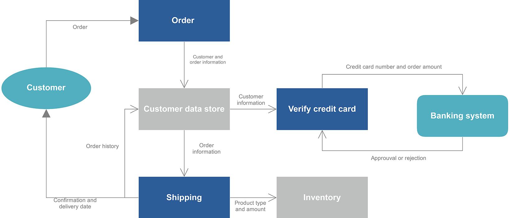 Data Flow Diagram Dfd Maker Online Free Data Flow Diagram Maker For Teams