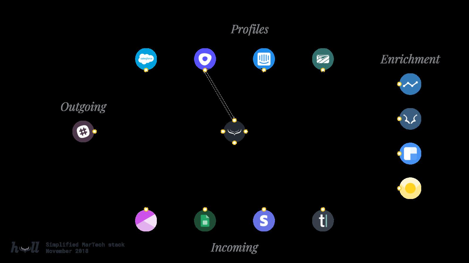 Data Flow Diagram How To Draw Customer Data Flow Diagrams Free Templates
