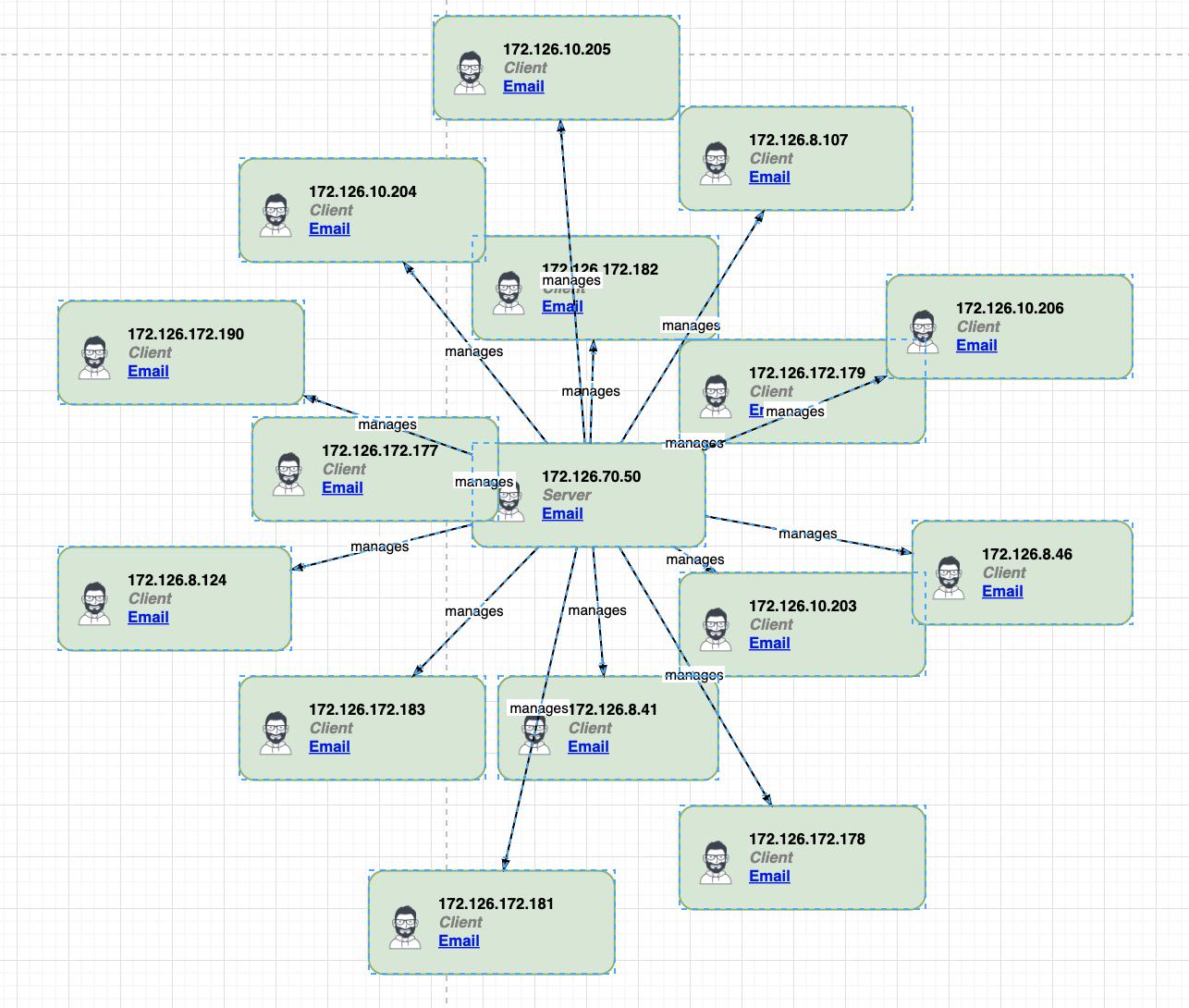 Data Flow Diagram I Can Export A Network Data Flow Diagram Via Csv But Cant Import