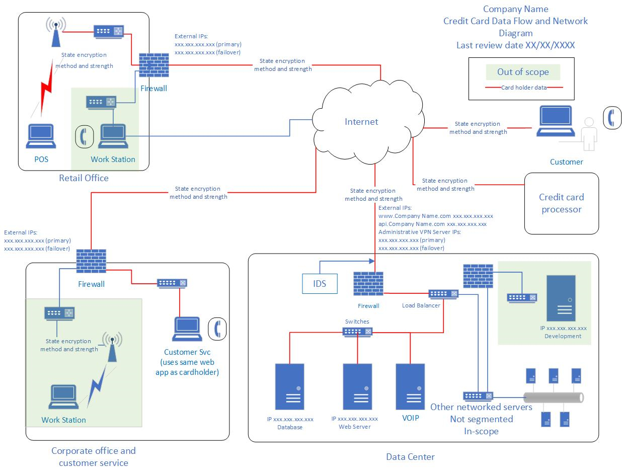 Data Flow Diagram Memorable Data Flow Diagram Web Application Online Banking Application