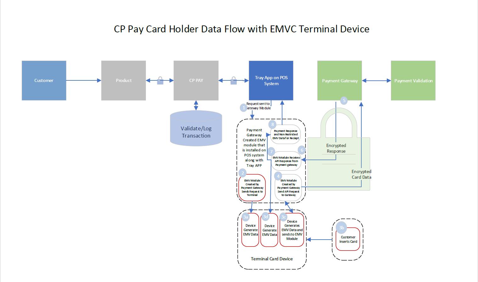 Data Flow Diagram Payment Data Flow Diagram Civicrec Help Center