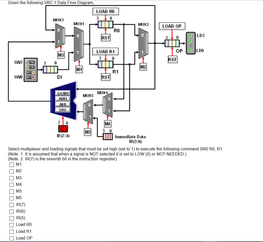 Data Flow Diagram Solved Given The Following Vbc 11 Data Flow Diagram Sele