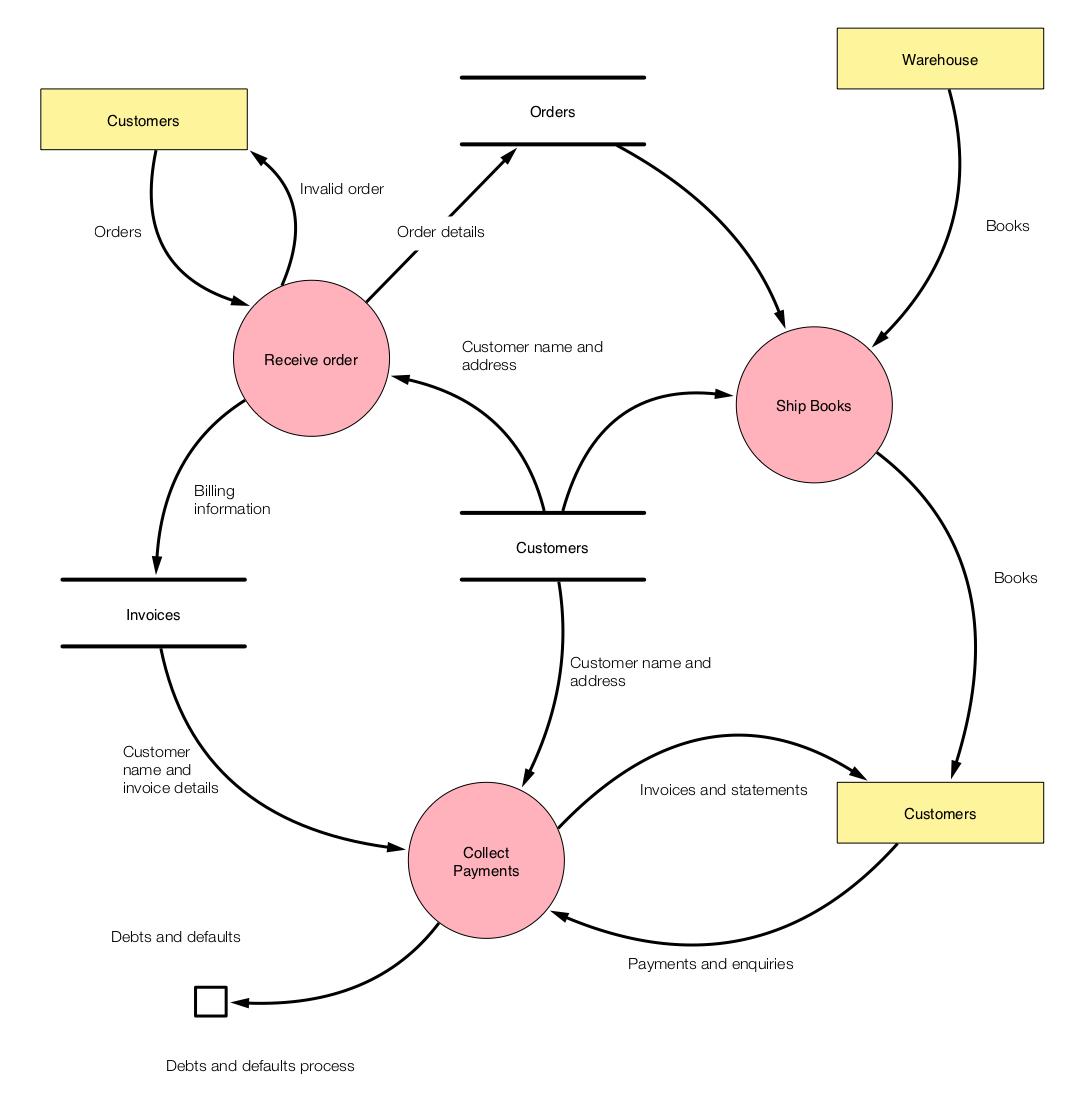 Data Flow Diagram Ten Ouch Data Flow Diagram Dfd Ten Ouch