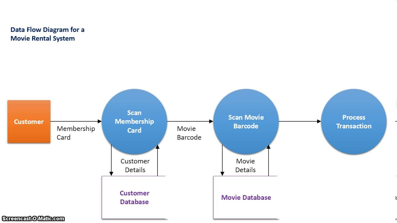 Data Flow Diagram The Difference Between Context And Data Flow Diagrams