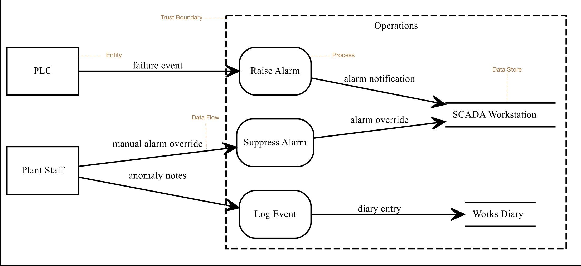 Data Flow Diagram Threats Cairis 214 Documentation