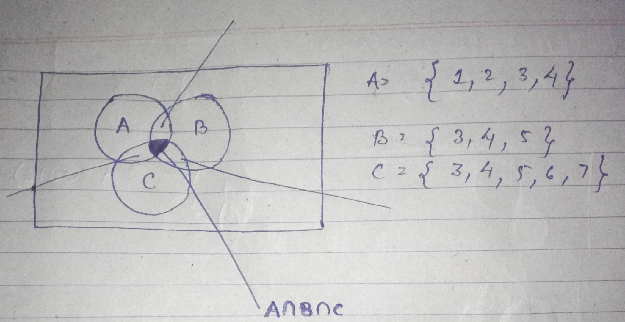 Diagram In Math Elementary Set Theory Confusion In Venn Diagram Mathematics