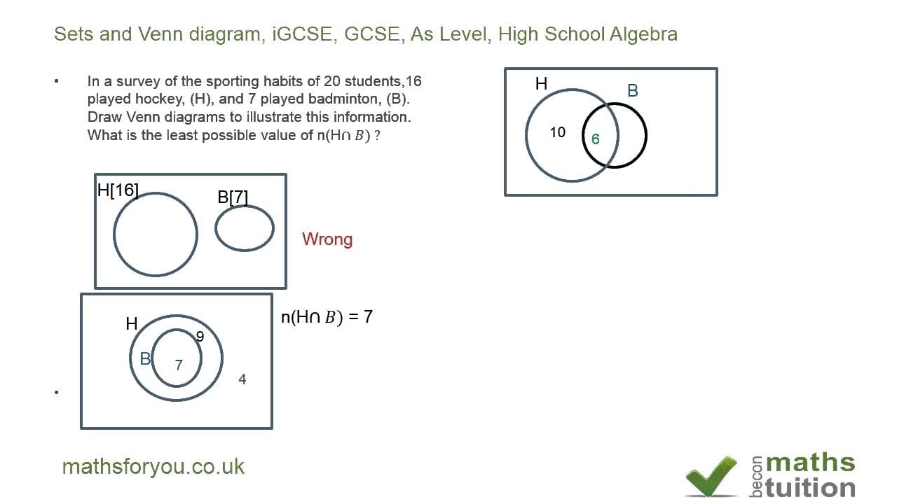 Diagram In Math Set Venn Diagrams Math Tutserialyclub