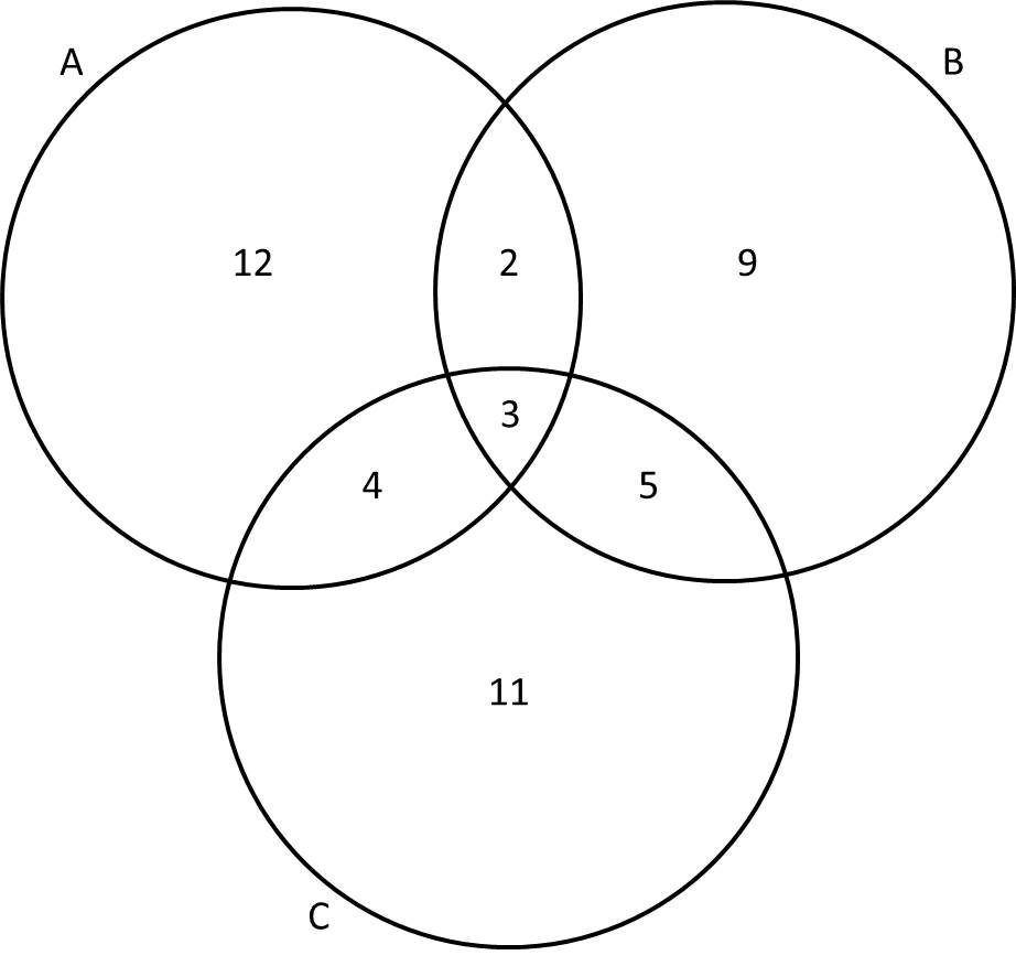 Diagram In Math Venn Diagrams Act Math