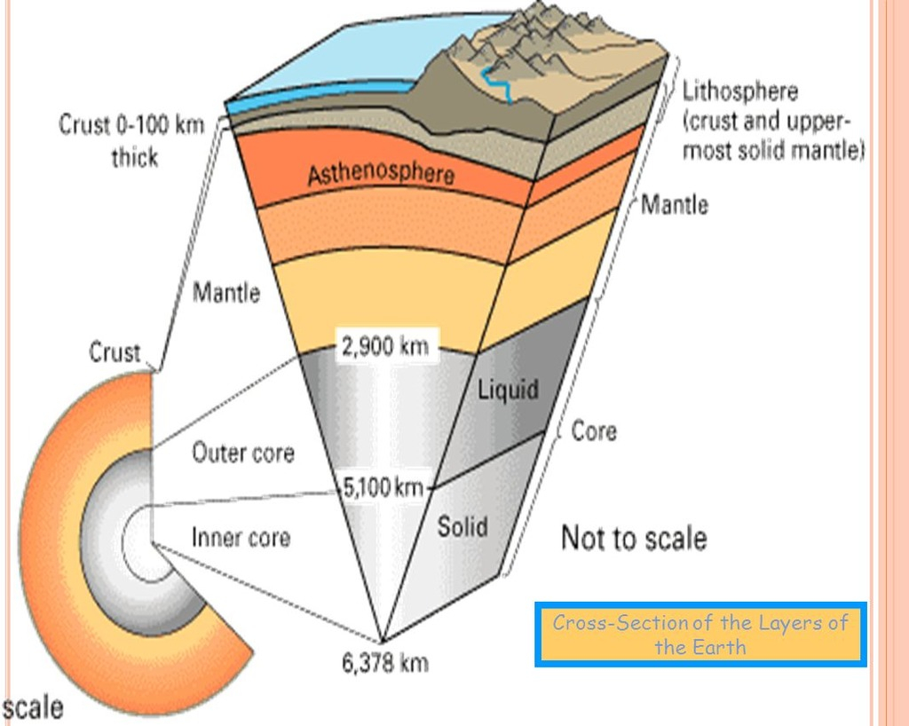Diagram Of The Earth's Layers Earths Composition Diagram Quizlet