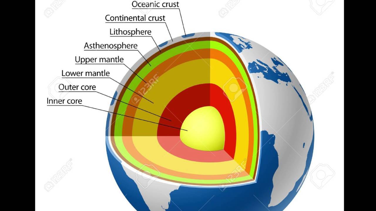 Diagram Of The Earth's Layers Earths Layer Project