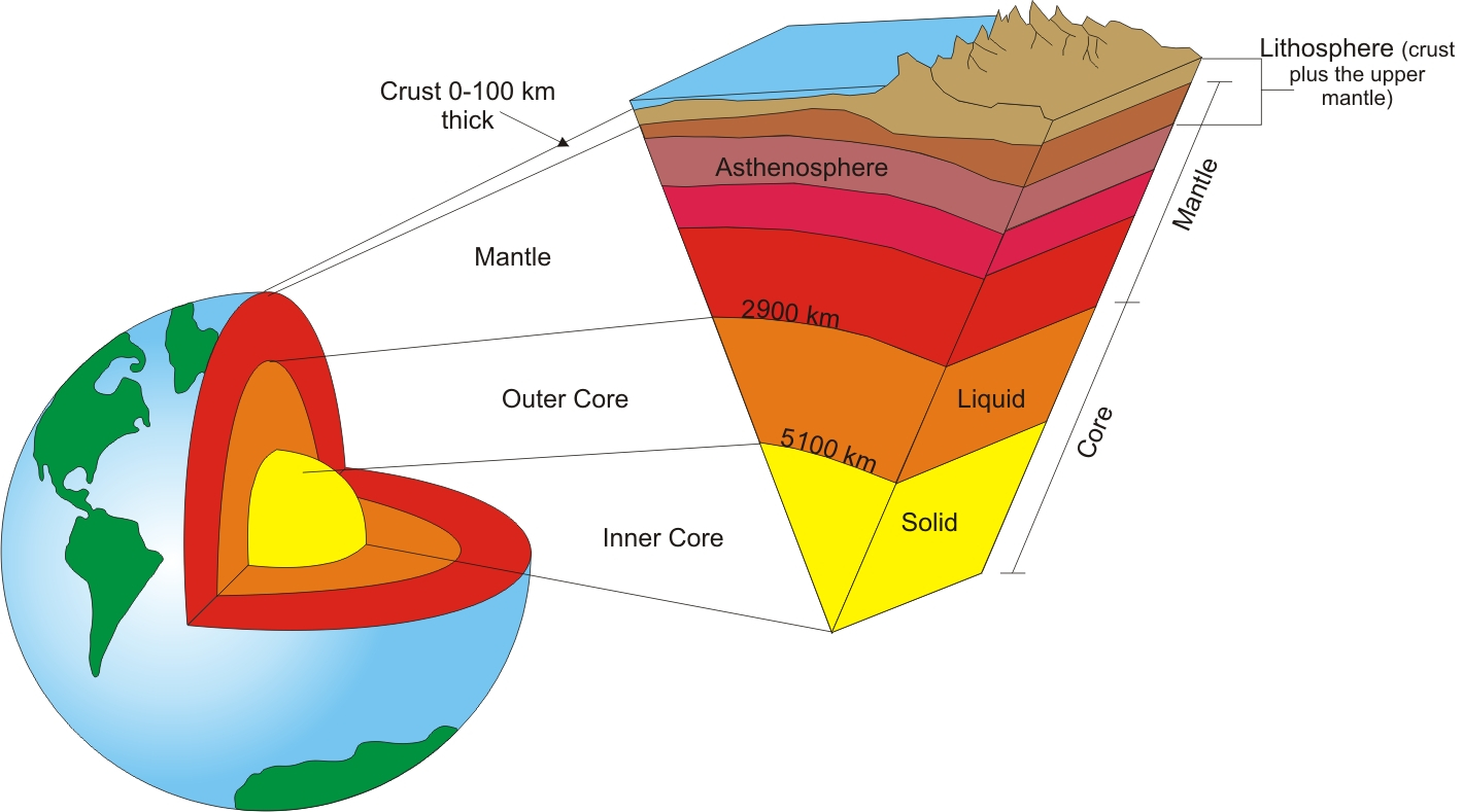 Diagram Of The Earth's Layers Earths Layered Structure Kaiserscience