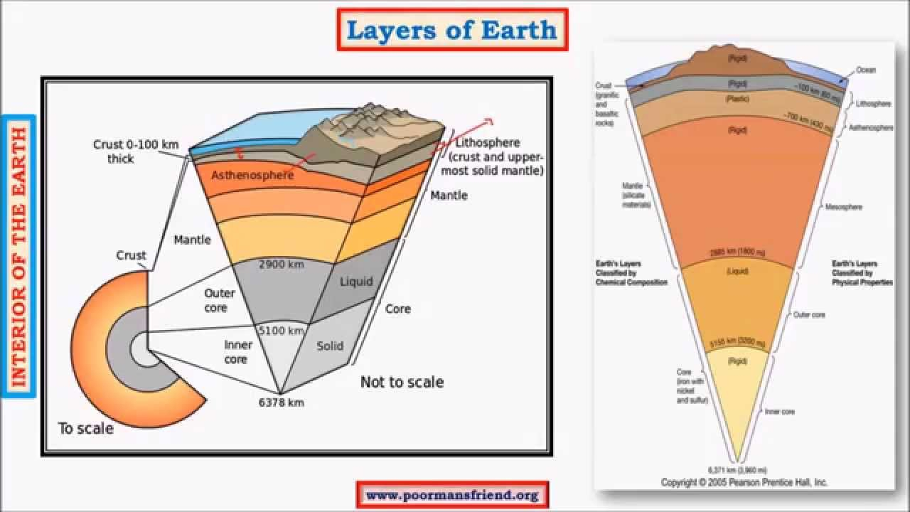 Diagram Of The Earth's Layers Earths Layers Crust Mantle Core Pmf Ias