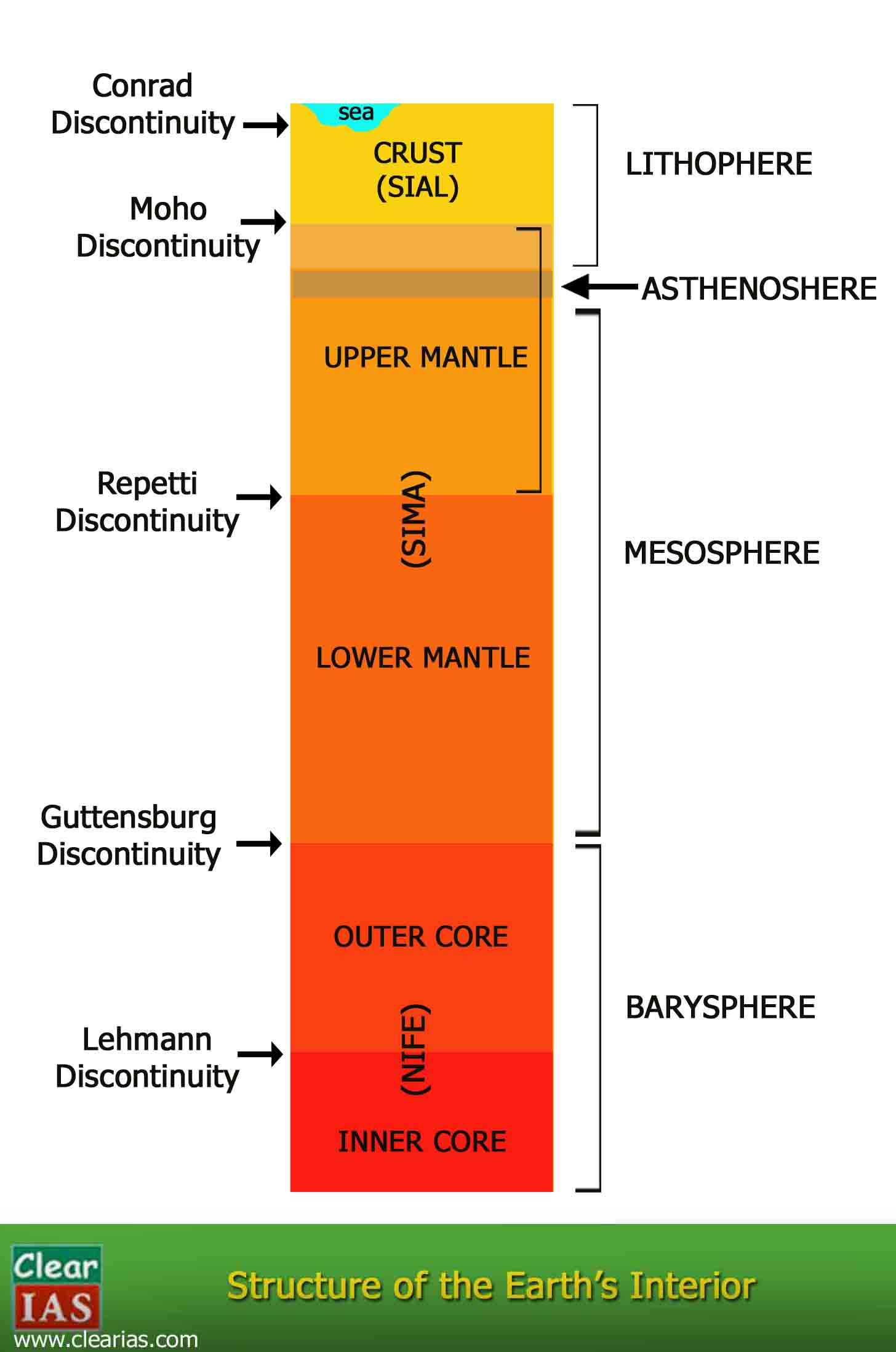 Diagram Of The Earth's Layers Interior Of The Earth Crust Mantle And Core Clearias