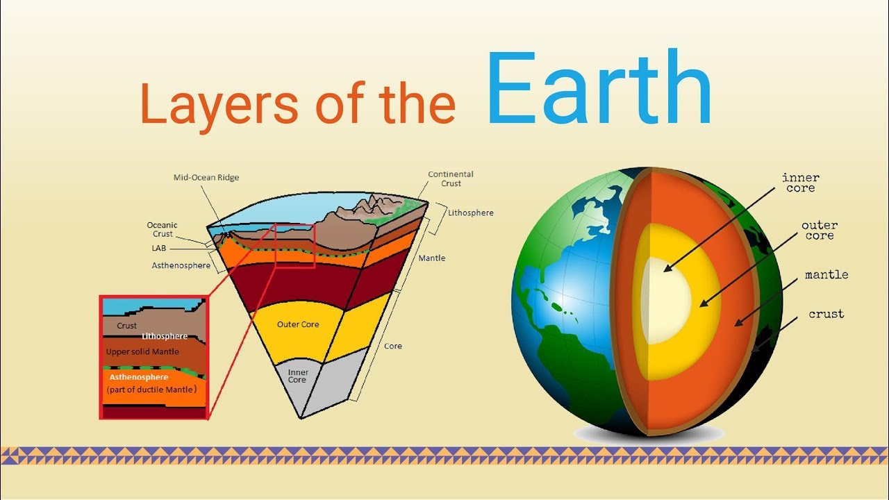 Diagram Of The Earth's Layers Layers Of The Earth Hindi