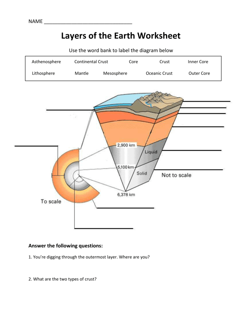 Diagram Of The Earth's Layers Layers Of The Earth Worksheet