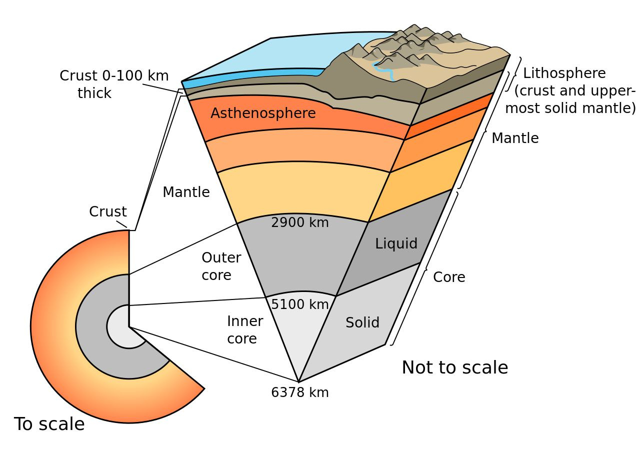 Diagram Of The Earth's Layers Lithosphere National Geographic Society