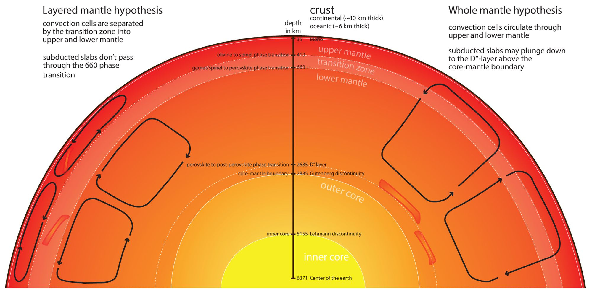 Diagram Of The Earth's Layers Mantle National Geographic Society