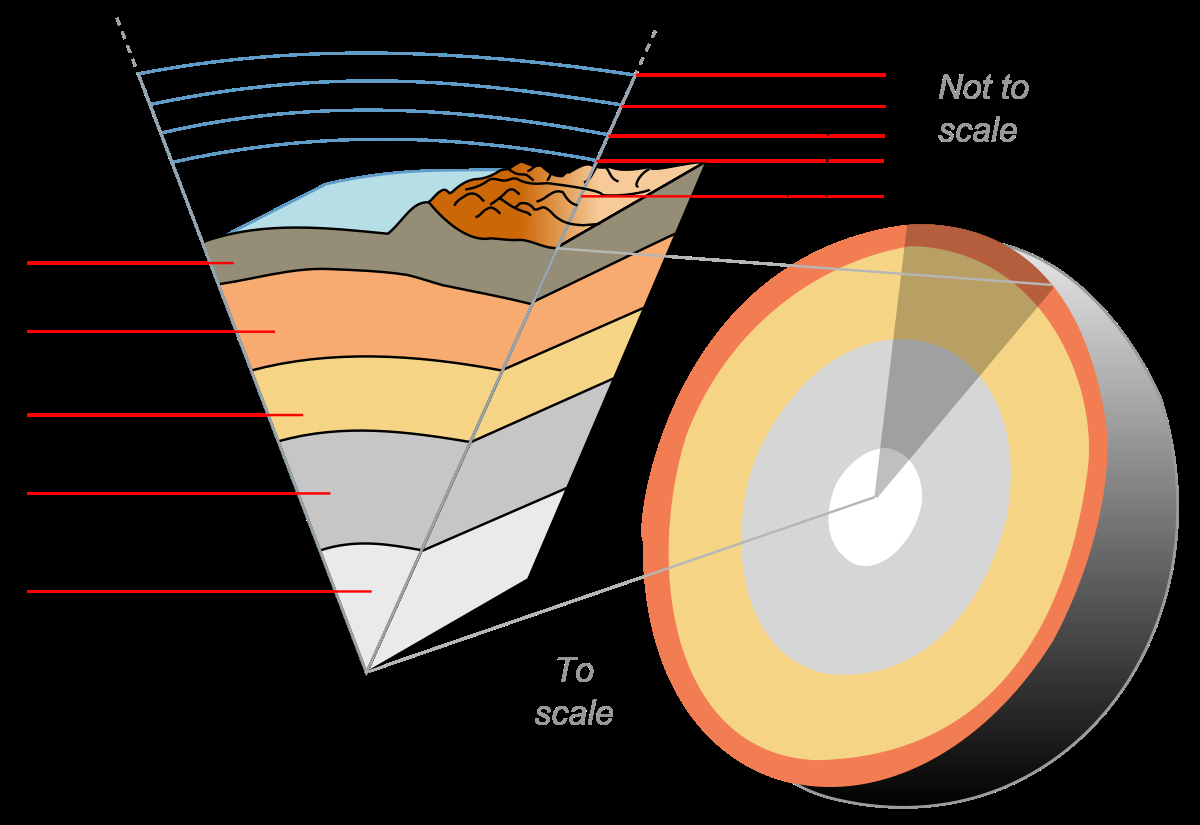 Diagram Of The Earth's Layers Outline Of Earth Sciences Wikipedia