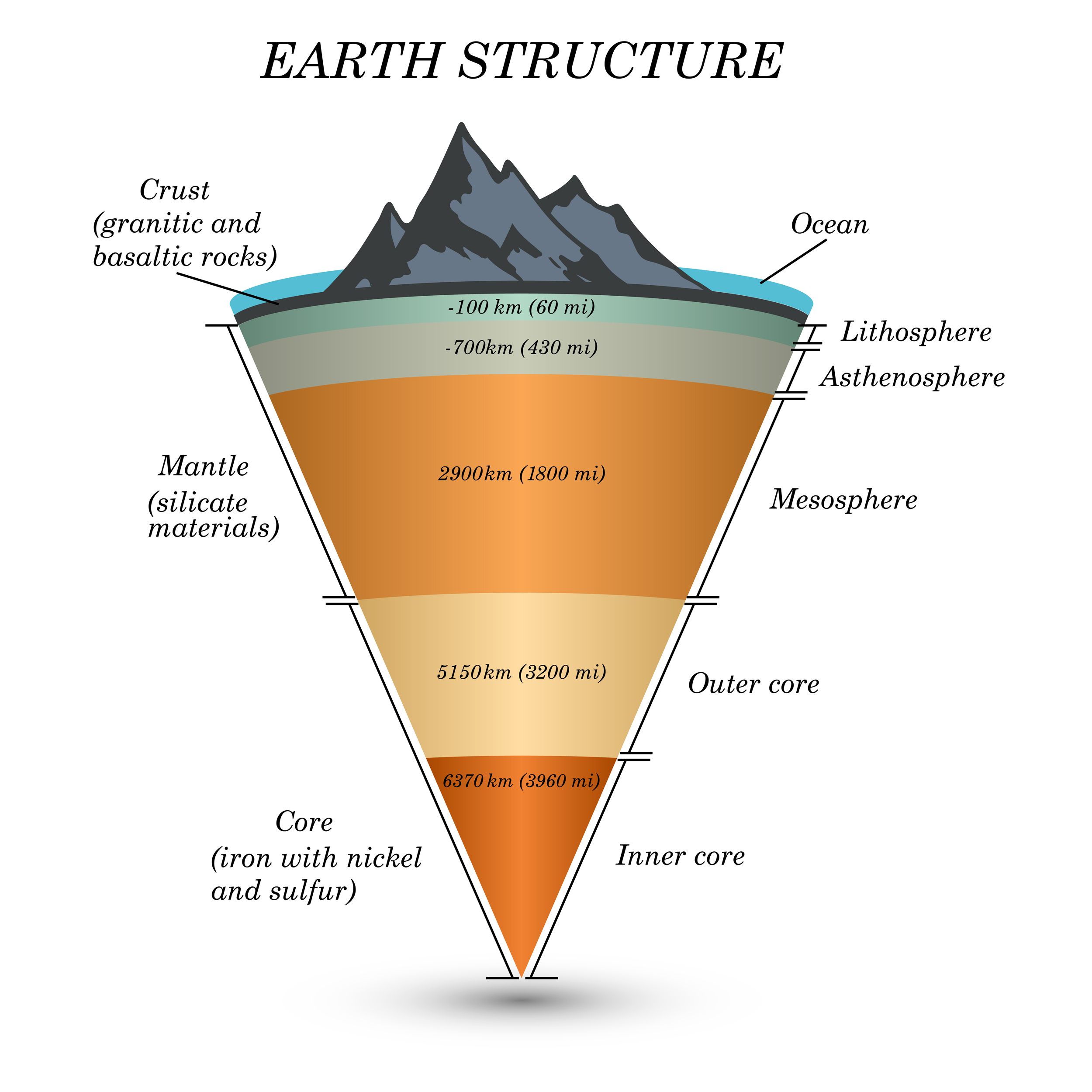 Diagram Of The Earth's Layers Recreating The Intense Conditions Of The Earths Mantle Solves A