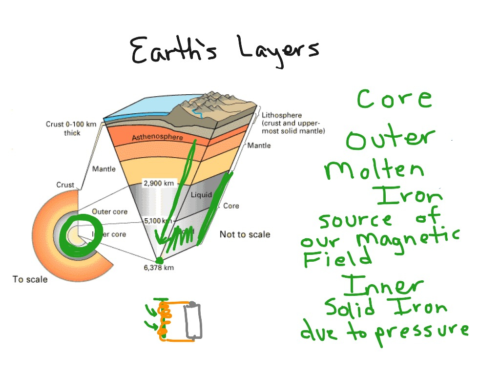 Diagram Of The Earth's Layers Showme Diagram Of Earths Layers