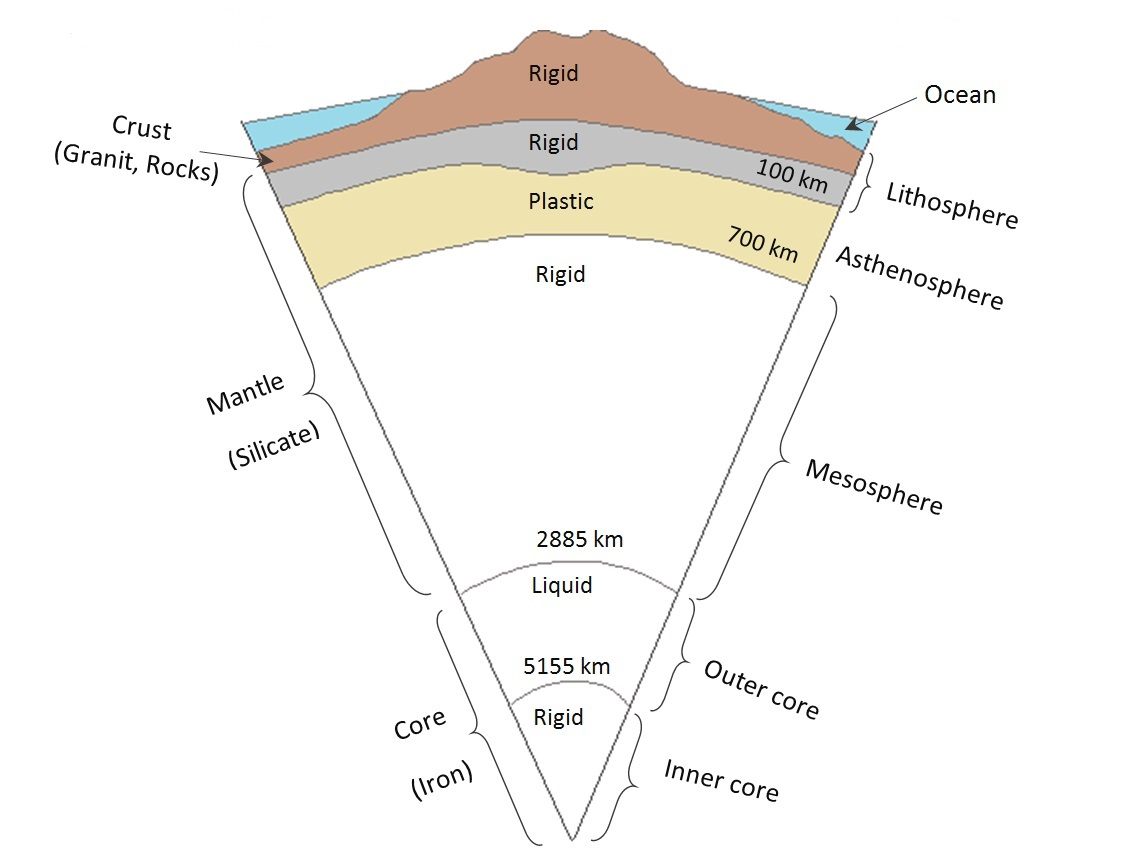 Diagram Of The Earth's Layers Solid Earth Parameters Modelling Hgskolan I Gvle