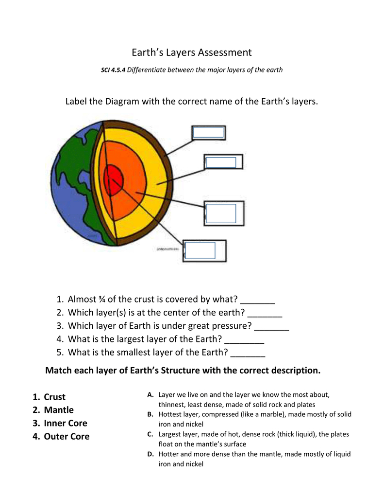 Diagram Of The Earth's Layers Summative Assessment