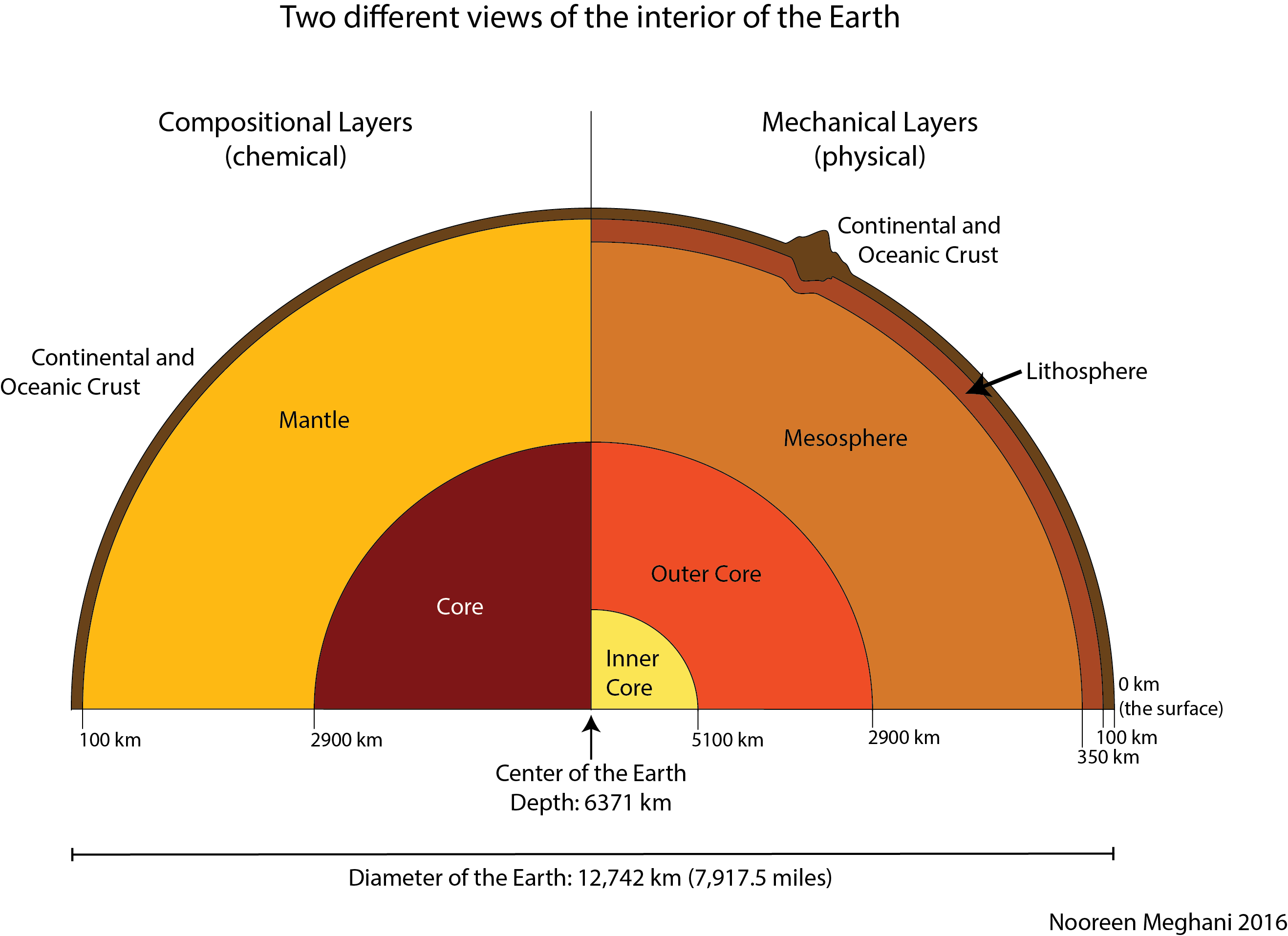 Diagram Of The Earth's Layers The Structure Of The Earth Marcellus Community Science