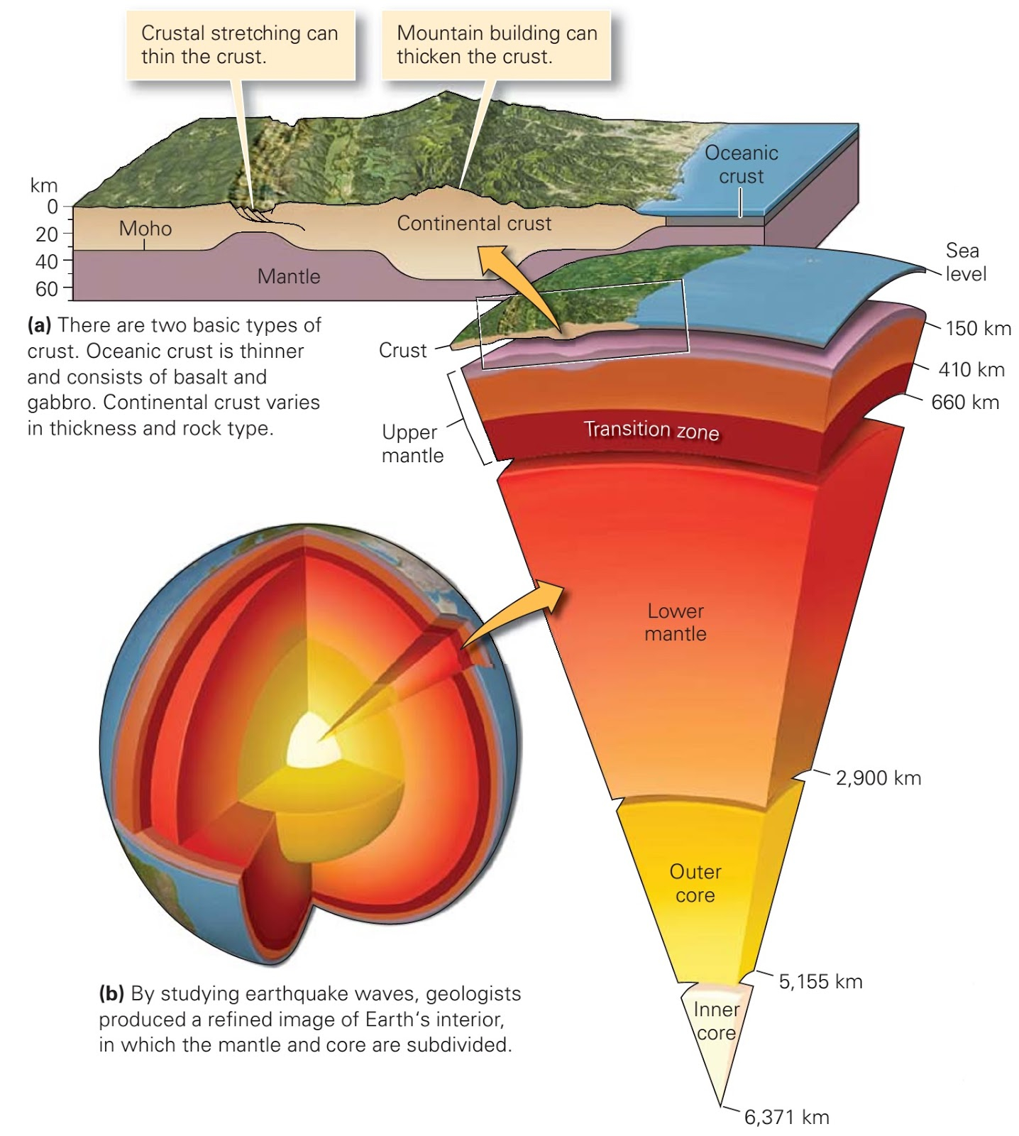 Diagram Of The Earth's Layers What Are Earth Layers Made Of Learning Geology
